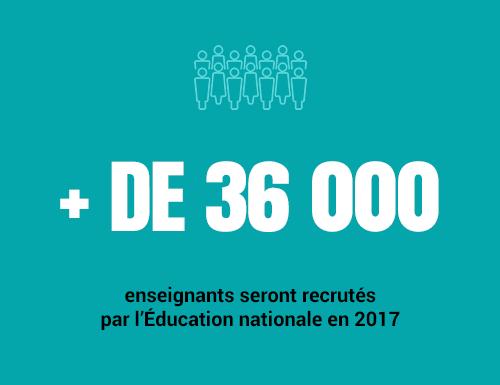 36 000 enseignants seront recrutés cette année
