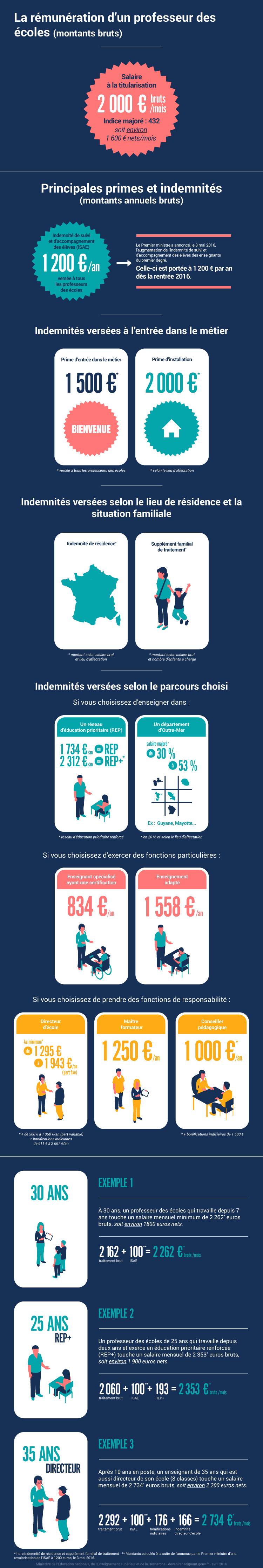 Infographie: la rémunération d'un professeur des écoles