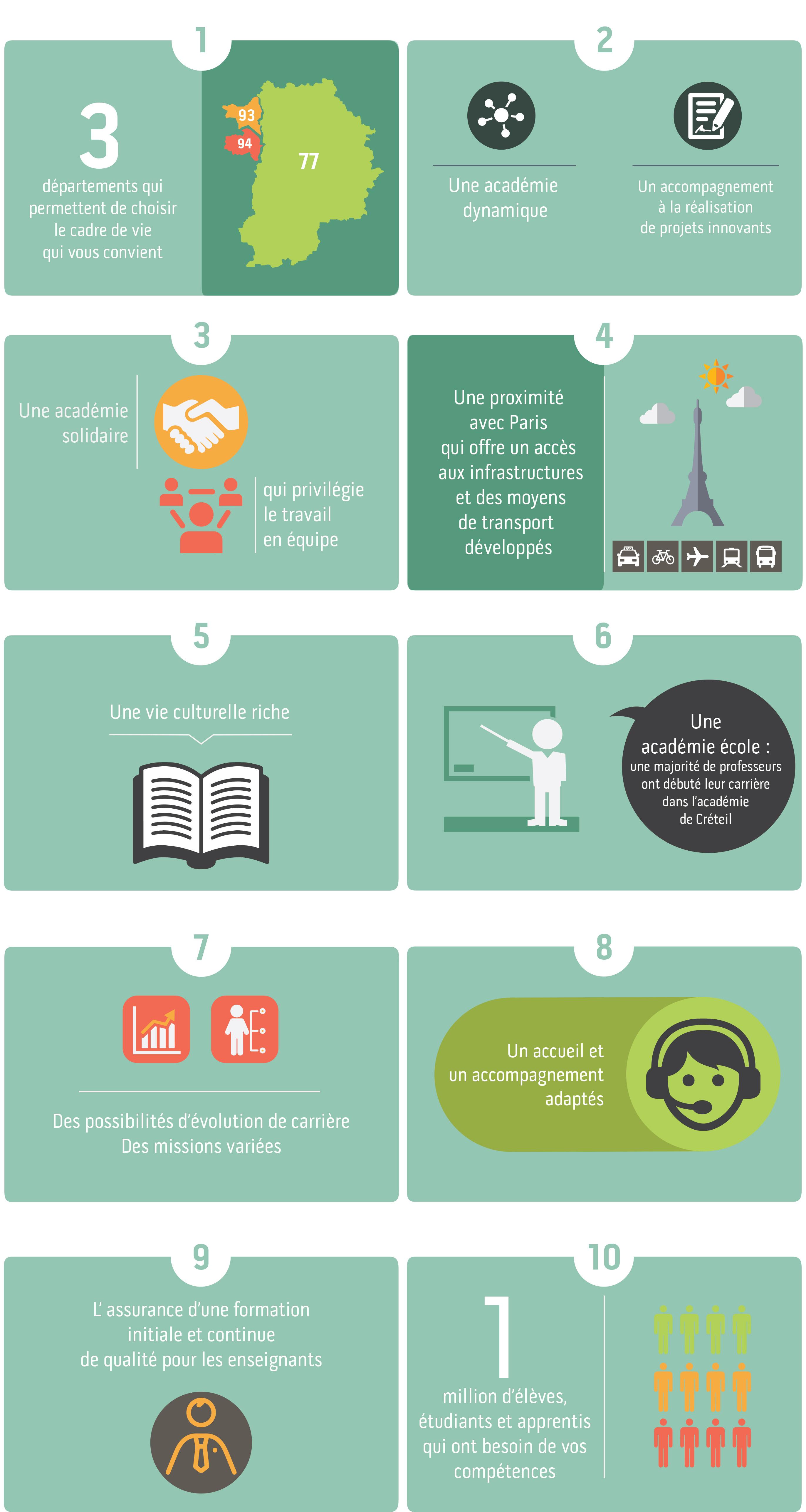 Infographie: 10 raisons de rejoindre Créteil