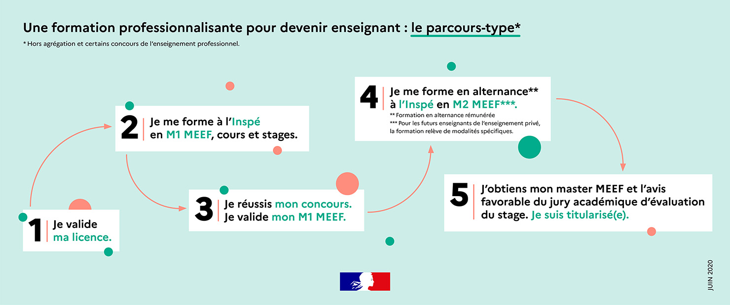 Infographie - parcours type MEEF